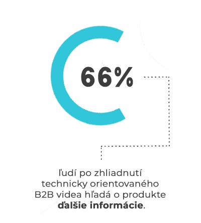 b2b infografika