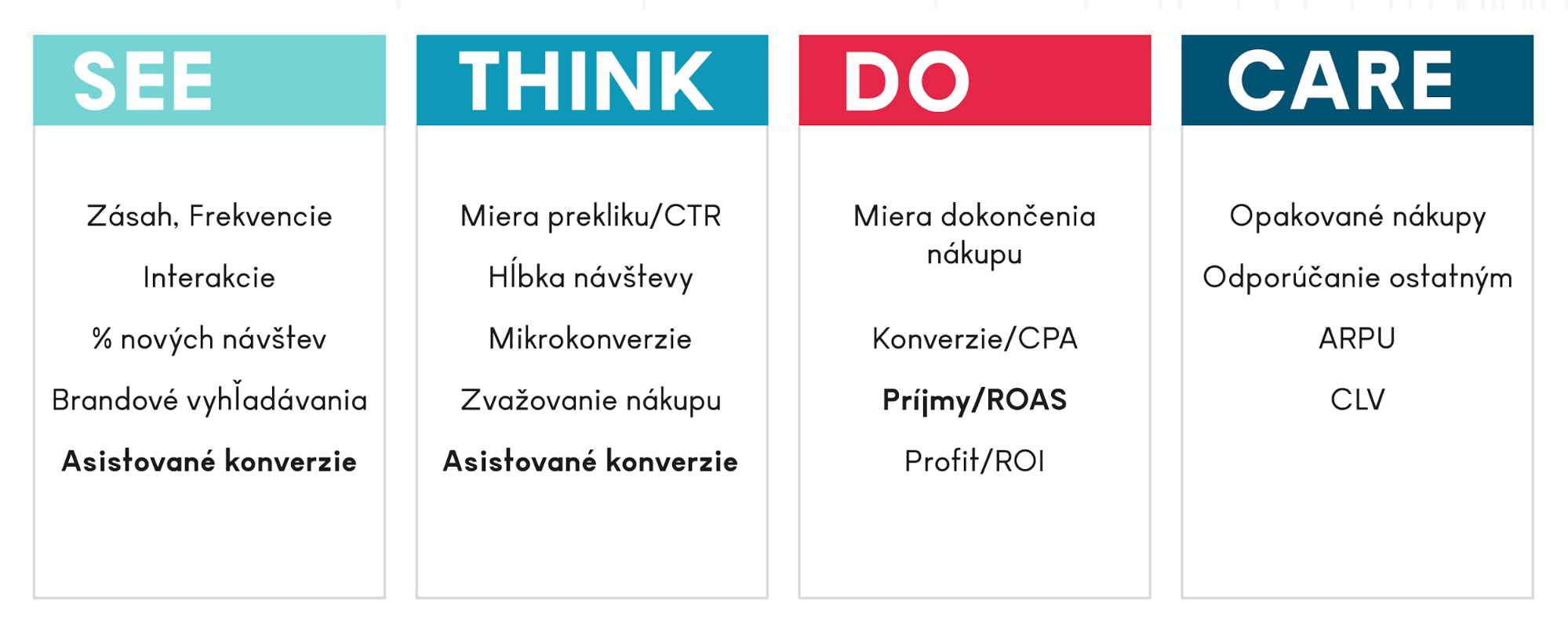 STDC KPI ukazovatele