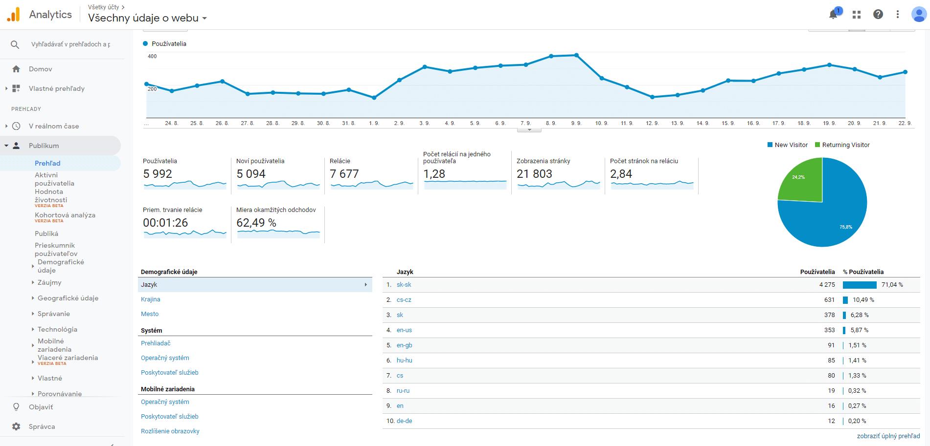 Google Analytics publikum