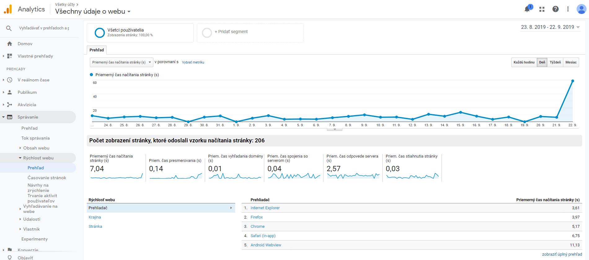 Google Analytics správanie