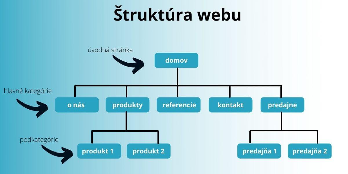 štruktúra webu