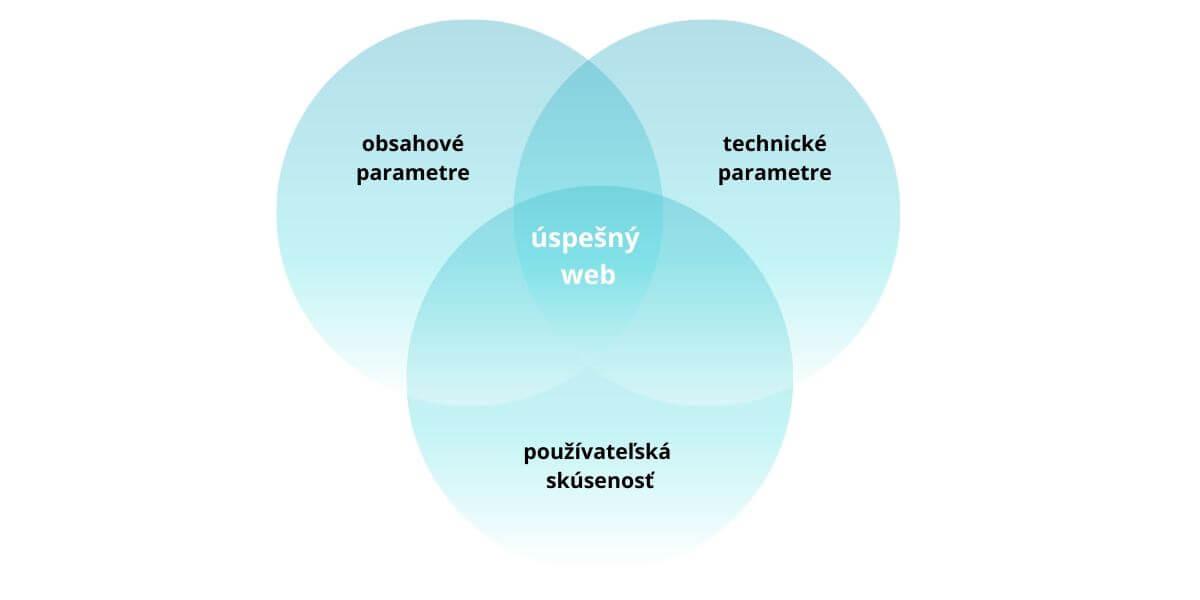 úspešný web