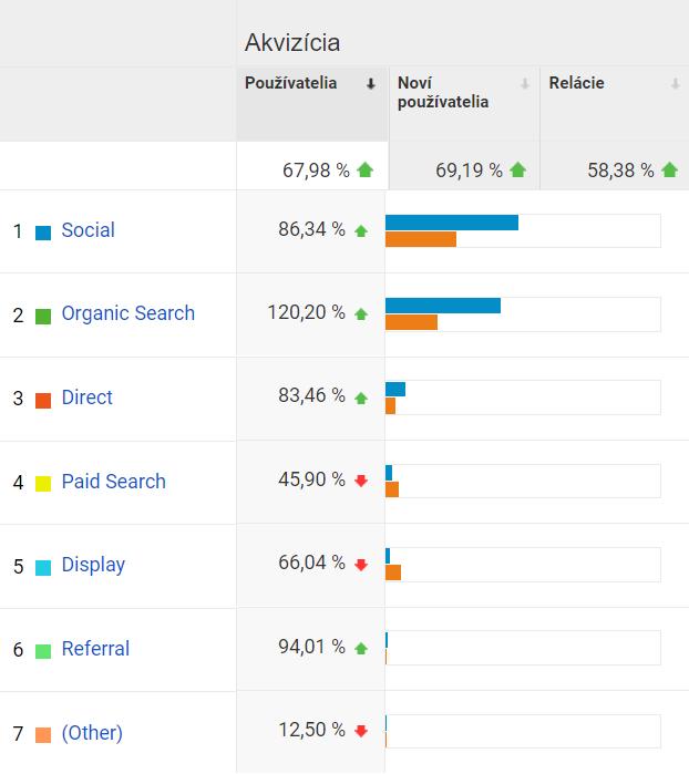google analytics - wsd